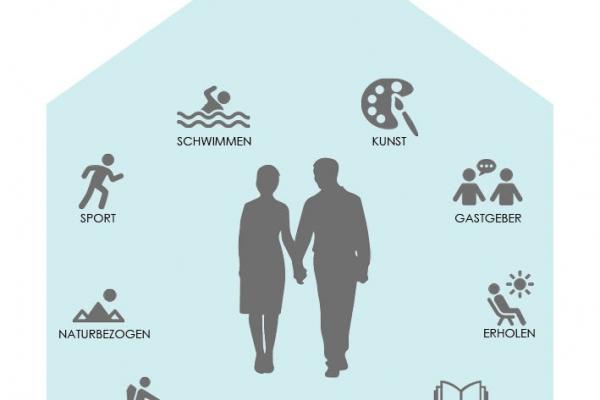 Wünsche und Charakteristika der Bauherren